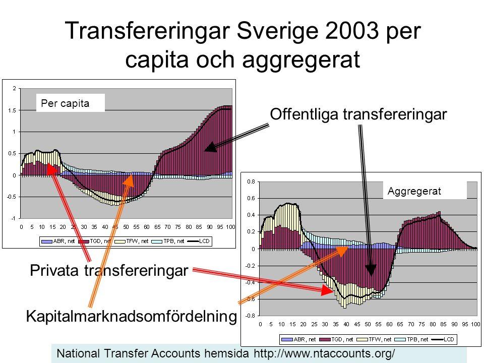 Transfereringar Sverige 2003 per capita och aggregerat National Transfer Accounts hemsida http://www.ntaccounts.org/ Offentliga transfereringar Kapitalmarknadsomfördelning Privata transfereringar Per capita Aggregerat