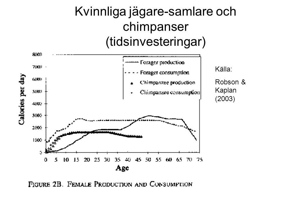 Källa: Robson & Kaplan (2003) Kvinnliga jägare-samlare och chimpanser (tidsinvesteringar)
