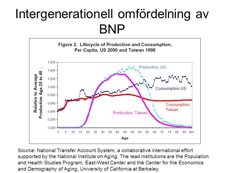 Ekonomiska konsekvenser av åldrandet Sverige närmaste decenniet Sparandet går ner Budgetbalansen försämras Inflationstrycket ökar Tillväxten stagnerar Handels- och bytesbalans försämras Ökat beroende av den globala ekonomin Regionala obalanser förvärras Ökad omfördelning nödvändig Väsentligen en följd av ökad försörjningsbörda (inte specifikt de äldre) Därmed blir den lättaste lösningen att minska födelsetalen och därigenom rädda välfärden för den nuvarande generationen av makthavare