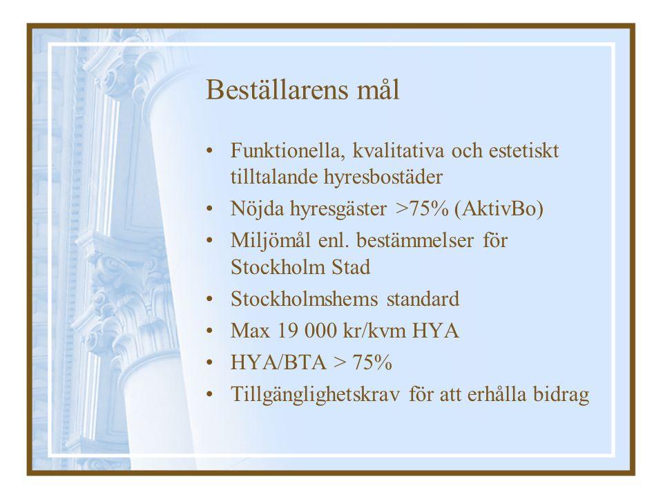 Beställarens mål Funktionella, kvalitativa och estetiskt tilltalande hyresbostäder Nöjda hyresgäster >75% (AktivBo) Miljömål enl. bestämmelser för Sto