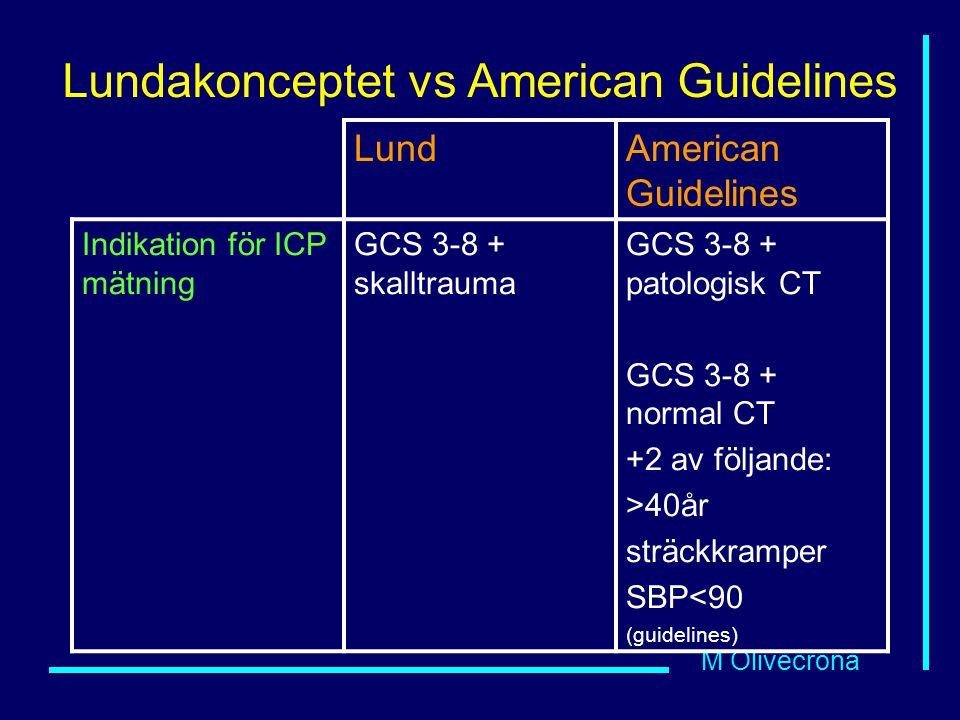M Olivecrona Lundakonceptet vs American Guidelines LundAmerican Guidelines Indikation för ICP mätning GCS 3-8 + skalltrauma GCS 3-8 + patologisk CT GCS 3-8 + normal CT +2 av följande: >40år sträckkramper SBP<90 (guidelines)