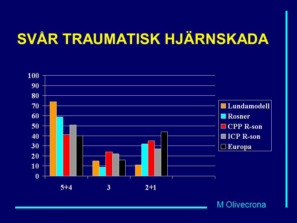M Olivecrona SVÅR TRAUMATISK HJÄRNSKADA
