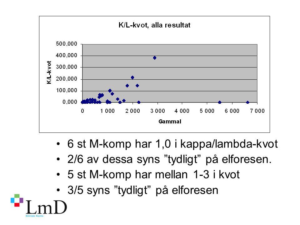 6 st M-komp har 1,0 i kappa/lambda-kvot 2/6 av dessa syns tydligt på elforesen.