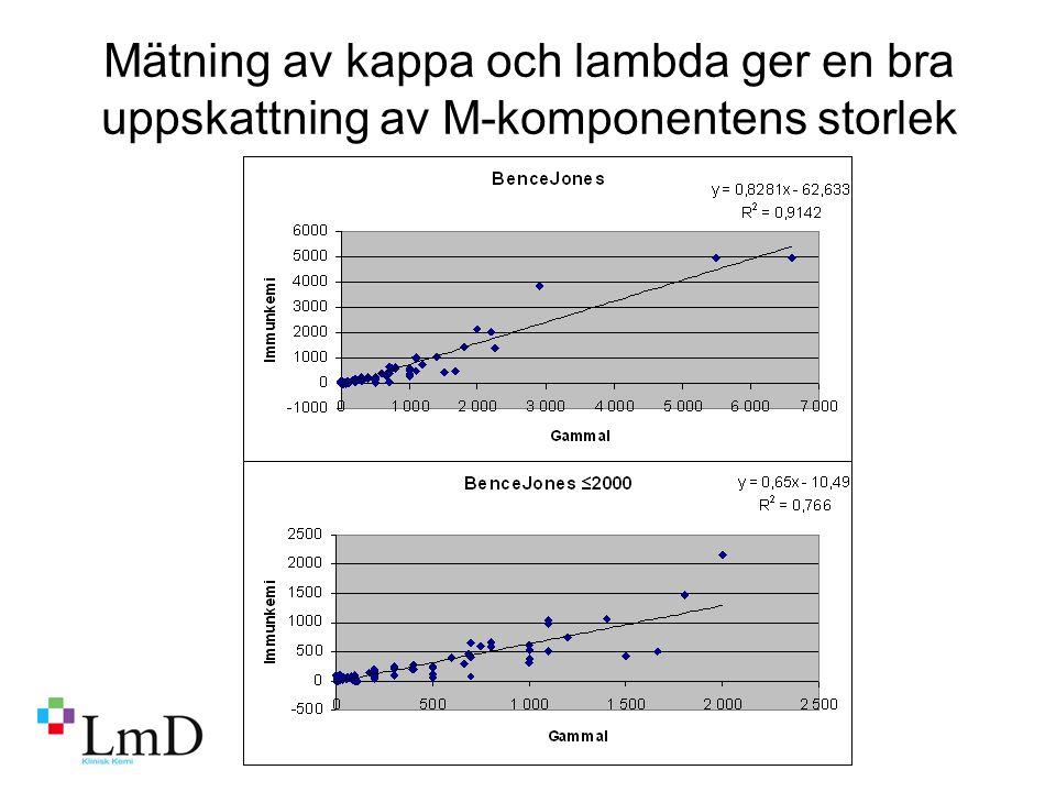 Mätning av kappa och lambda ger en bra uppskattning av M-komponentens storlek