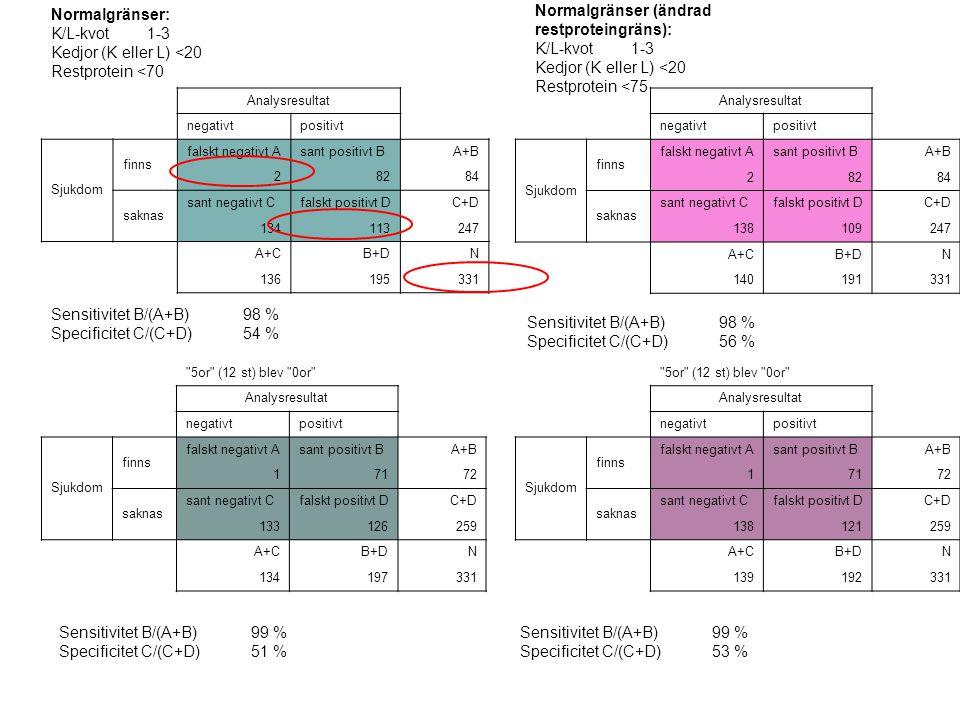 Normalgränser: K/L-kvot1-3 Kedjor (K eller L) <20 Restprotein <70 Analysresultat negativtpositivt Sjukdom finns falskt negativt Asant positivt BA+B 28284 saknas sant negativt Cfalskt positivt DC+D 134113247 A+CB+DN 136195331 Sensitivitet B/(A+B)98 % Specificitet C/(C+D)54 % 5or (12 st) blev 0or Analysresultat negativtpositivt Sjukdom finns falskt negativt Asant positivt BA+B 17172 saknas sant negativt Cfalskt positivt DC+D 133126259 A+CB+DN 134197331 Sensitivitet B/(A+B)99 % Specificitet C/(C+D)51 % Normalgränser (ändrad restproteingräns): K/L-kvot1-3 Kedjor (K eller L) <20 Restprotein <75 Analysresultat negativtpositivt Sjukdom finns falskt negativt Asant positivt BA+B 28284 saknas sant negativt Cfalskt positivt DC+D 138109247 A+CB+DN 140191331 Sensitivitet B/(A+B)98 % Specificitet C/(C+D)56 % 5or (12 st) blev 0or Analysresultat negativtpositivt Sjukdom finns falskt negativt Asant positivt BA+B 17172 saknas sant negativt Cfalskt positivt DC+D 138121259 A+CB+DN 139192331 Sensitivitet B/(A+B)99 % Specificitet C/(C+D)53 %