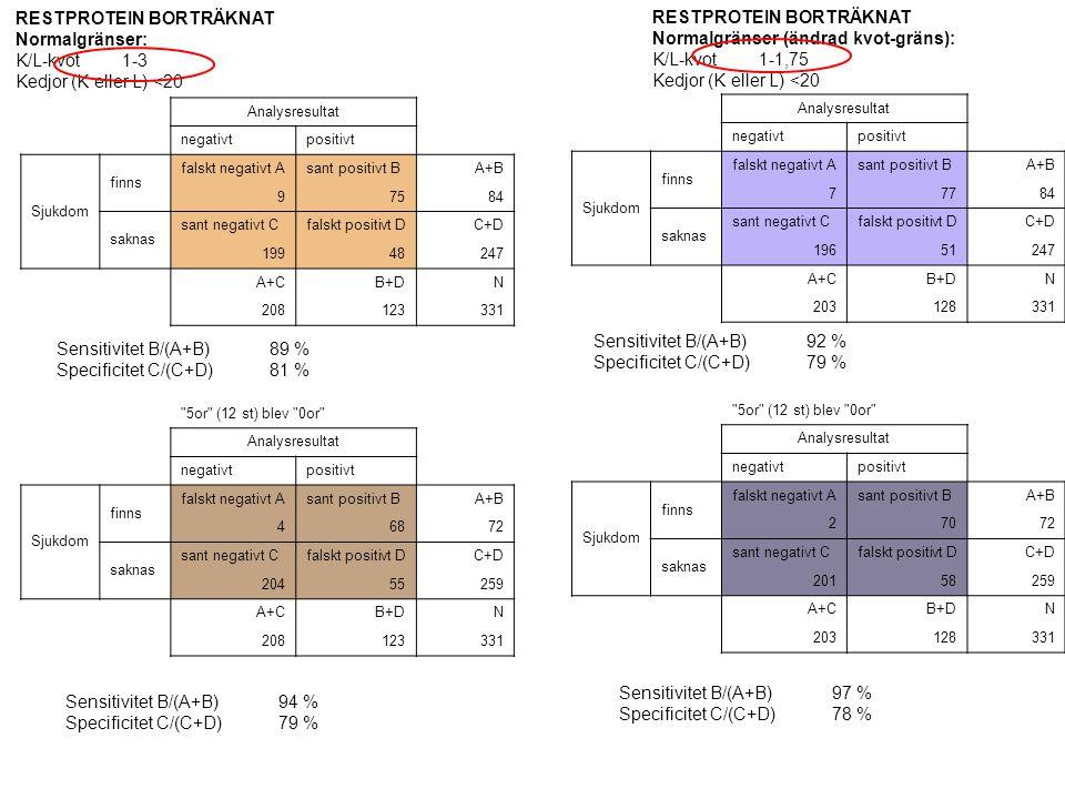 RESTPROTEIN BORTRÄKNAT Normalgränser: K/L-kvot1-3 Kedjor (K eller L) <20 Analysresultat negativtpositivt Sjukdom finns falskt negativt Asant positivt BA+B 97584 saknas sant negativt Cfalskt positivt DC+D 19948247 A+CB+DN 208123331 Sensitivitet B/(A+B)89 % Specificitet C/(C+D)81 % 5or (12 st) blev 0or Analysresultat negativtpositivt Sjukdom finns falskt negativt Asant positivt BA+B 46872 saknas sant negativt Cfalskt positivt DC+D 20455259 A+CB+DN 208123331 Sensitivitet B/(A+B)94 % Specificitet C/(C+D)79 % RESTPROTEIN BORTRÄKNAT Normalgränser (ändrad kvot-gräns): K/L-kvot1-1,75 Kedjor (K eller L) <20 Analysresultat negativtpositivt Sjukdom finns falskt negativt Asant positivt BA+B 77784 saknas sant negativt Cfalskt positivt DC+D 19651247 A+CB+DN 203128331 Sensitivitet B/(A+B)92 % Specificitet C/(C+D)79 % 5or (12 st) blev 0or Analysresultat negativtpositivt Sjukdom finns falskt negativt Asant positivt BA+B 27072 saknas sant negativt Cfalskt positivt DC+D 20158259 A+CB+DN 203128331 Sensitivitet B/(A+B)97 % Specificitet C/(C+D)78 %