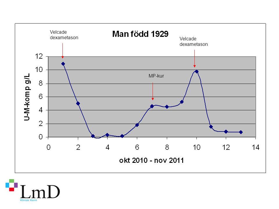 Senaste EQUALIS-utskicket Fall C Remissinformation: 60-årig kvinna med nattliga svettningar och ökad infektionsbenägenhet.