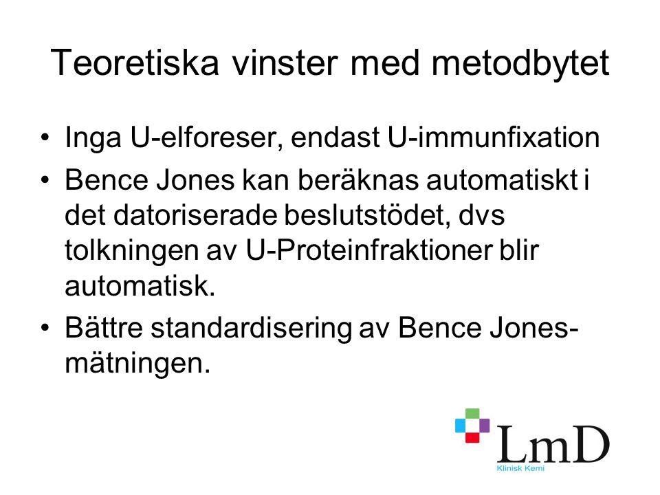 Teoretiska vinster med metodbytet Inga U-elforeser, endast U-immunfixation Bence Jones kan beräknas automatiskt i det datoriserade beslutstödet, dvs tolkningen av U-Proteinfraktioner blir automatisk.