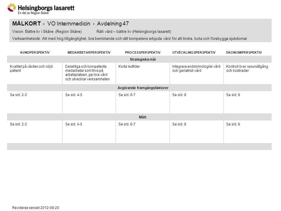 Revideras senast 2012-08-20 MÅLKORT - VO Internmedicin - Avdelning 47 Vision: Bättre liv i Skåne (Region Skåne)Rätt vård – bättre liv (Helsingborgs la