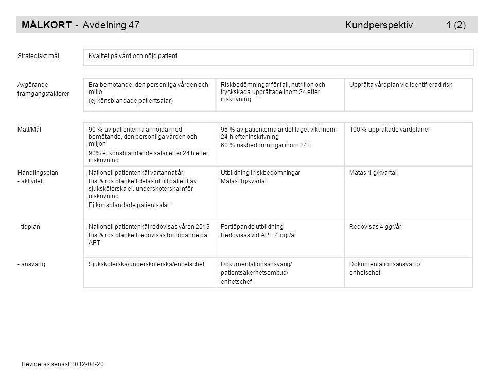 Revideras senast 2012-08-20 MÅLKORT - Avdelning 47 Kundperspektiv 1 (2) Strategiskt målKvalitet på vård och nöjd patient Avgörande framgångsfaktorer B