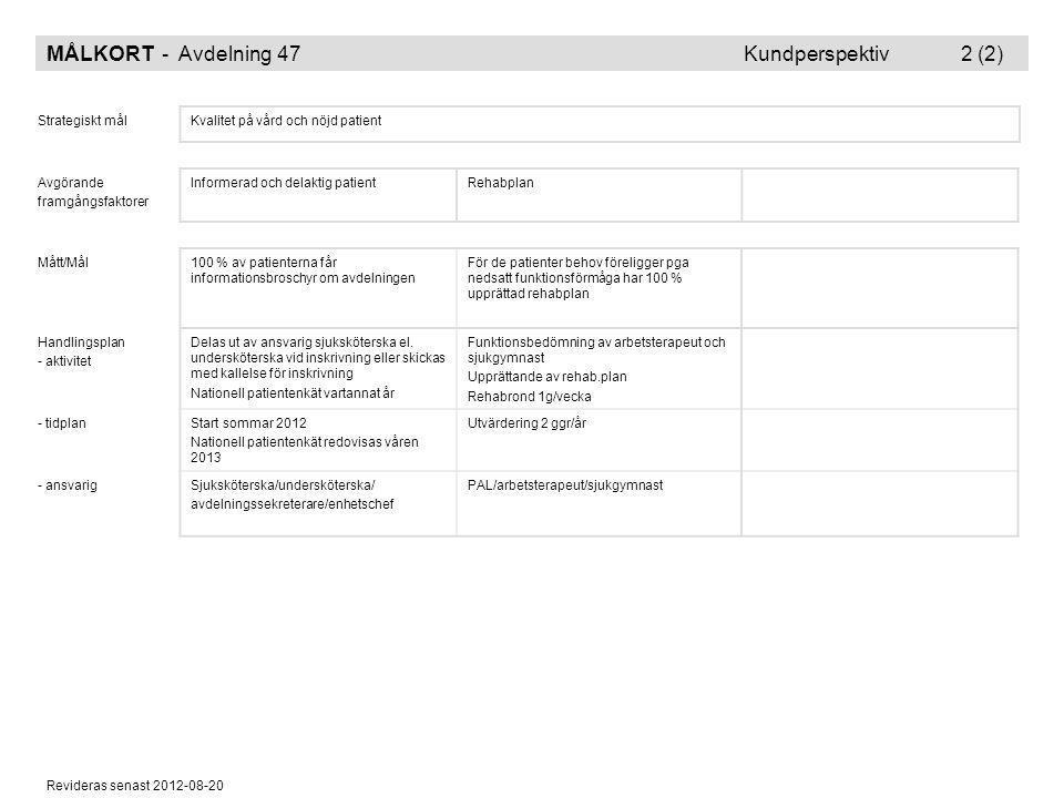 Revideras senast 2012-08-20 MÅLKORT - Avdelning 47 Kundperspektiv 2 (2) Strategiskt målKvalitet på vård och nöjd patient Avgörande framgångsfaktorer I