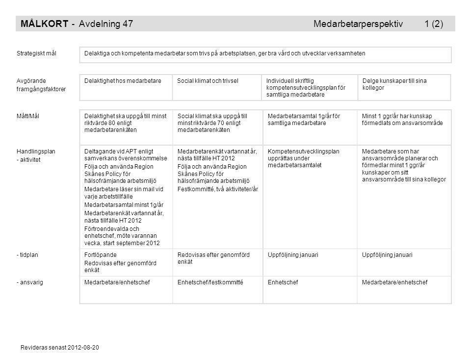 Revideras senast 2012-08-20 MÅLKORT - Avdelning 47 Medarbetarperspektiv 1 (2) Strategiskt målDelaktiga och kompetenta medarbetar som trivs på arbetspl