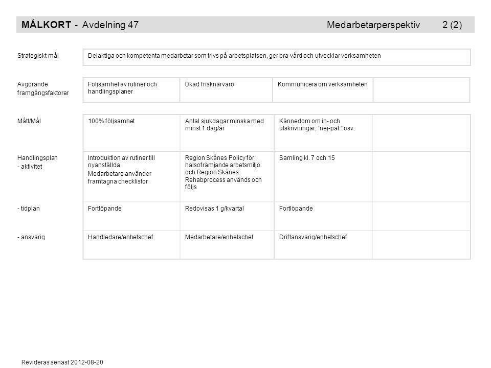 Revideras senast 2012-08-20 MÅLKORT - Avdelning 47 Medarbetarperspektiv 2 (2) Strategiskt målDelaktiga och kompetenta medarbetar som trivs på arbetspl
