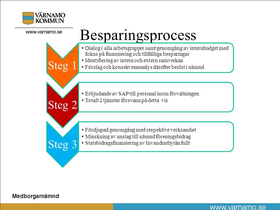 Medborgarnämnd Besparingsprocess Steg 1 Dialog i alla arbetsgrupper samt genomgång av internbudget med fokus på finansiering och tillfälliga besparingar Identifiering av intern och extern samverkan Förslag och konsekvensanalys därefter beslut i nämnd Steg 2 Erbjudande av SAP till personal inom förvaltningen Totalt 2 tjänster försvann på detta vis Steg 3 Fördjupad genomgång med respektive verksamhet Minskning av anslag till nämnd föreningsbidrag Statsbidragsfinansiering av Invandrarbyrån fullt