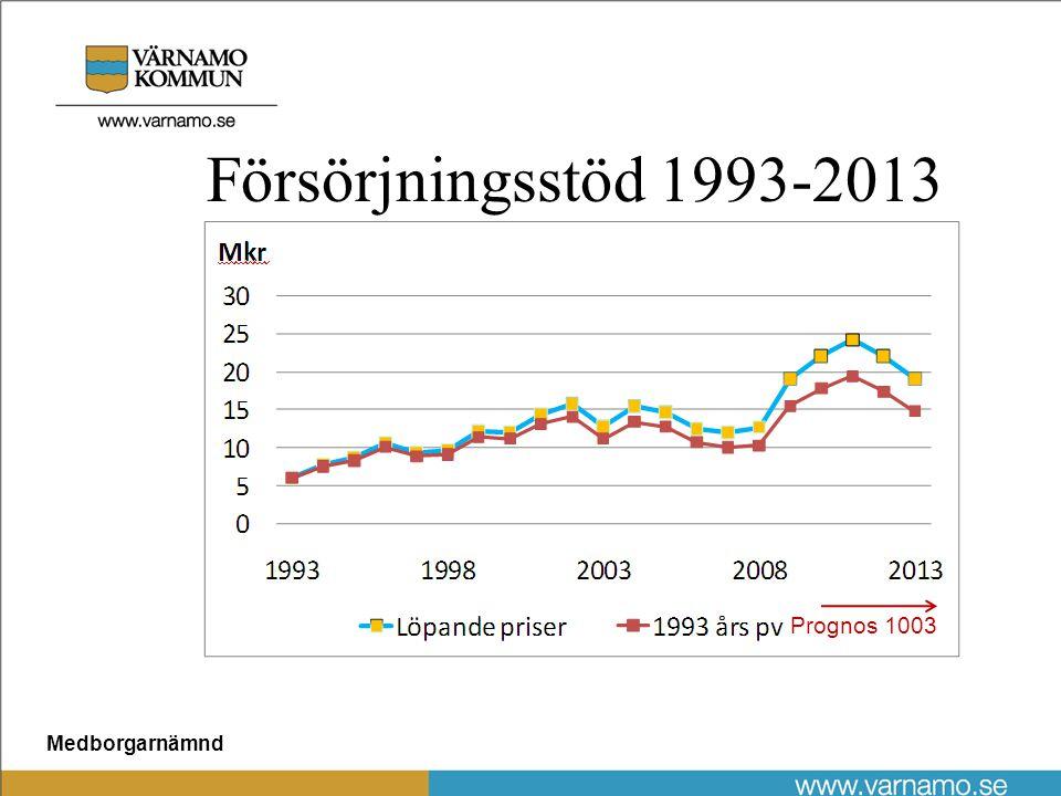 Medborgarnämnd Försörjningsstöd 1993-2013 Prognos 1003