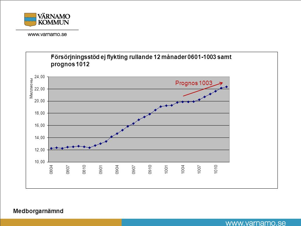 Medborgarnämnd Bokslut 2009 och budgetläge 2010  Resultat 2009 +-0  KS bidrag totalt 7,5 Mkr  Budgetram 2010 79,3 Mkr  Prognos 2010-04 - 2,8 Mkr  KS bidrag prognos 15,9 Mkr  Försörjningsstöd totalt finns ca 30 Mkr anslaget i KS budget under planeringsperioden  Vuxensektion 2 LVM senaste veckan kostnad ca 1 Mkr  Arbetsmarknadssektionen - 1,0 Mkr