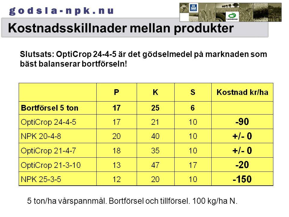 Kostnadsskillnader mellan produkter 5 ton/ha vårspannmål. Bortförsel och tillförsel. 100 kg/ha N. Slutsats: OptiCrop 24-4-5 är det gödselmedel på mark