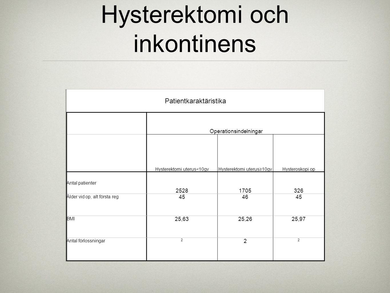 Hysterektomi och inkontinens Patientkaraktäristika Operationsindelningar Hysterektomi uterus<10gvHysterektomi uterus≥10gvHysteroskopi op Antal patient