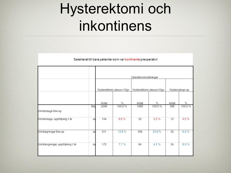 Hysterektomi och inkontinens Selekterat till bara patienter som var kontinenta preoperativt Operationsindelningar Hysterektomi uterus<10gvHysterektomi