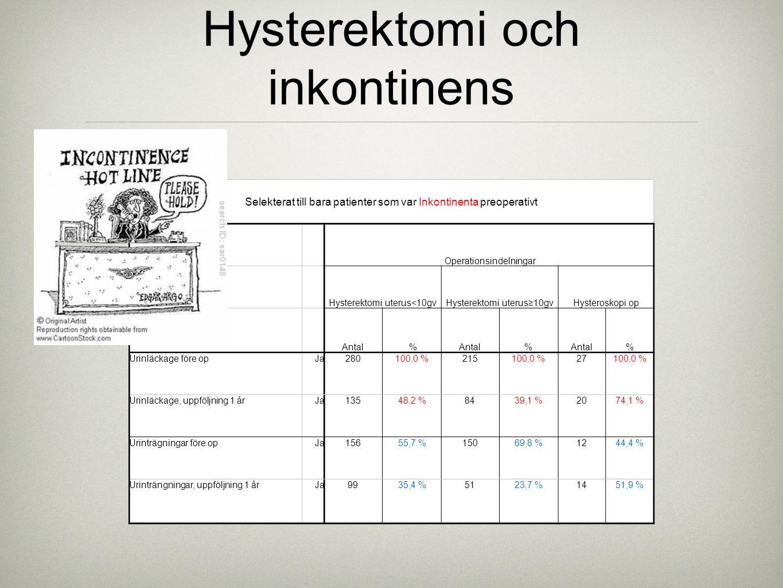 Hysterektomi och inkontinens Selekterat till bara patienter som var Inkontinenta preoperativt Operationsindelningar Hysterektomi uterus<10gvHysterekto