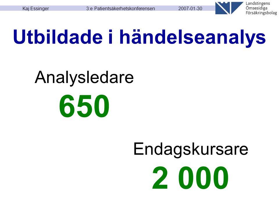 2007-01-30 Kaj Essinger 3:e Patientsäkerhetskonferensen Utbildade i händelseanalys Endagskursare 2 000 Analysledare 650