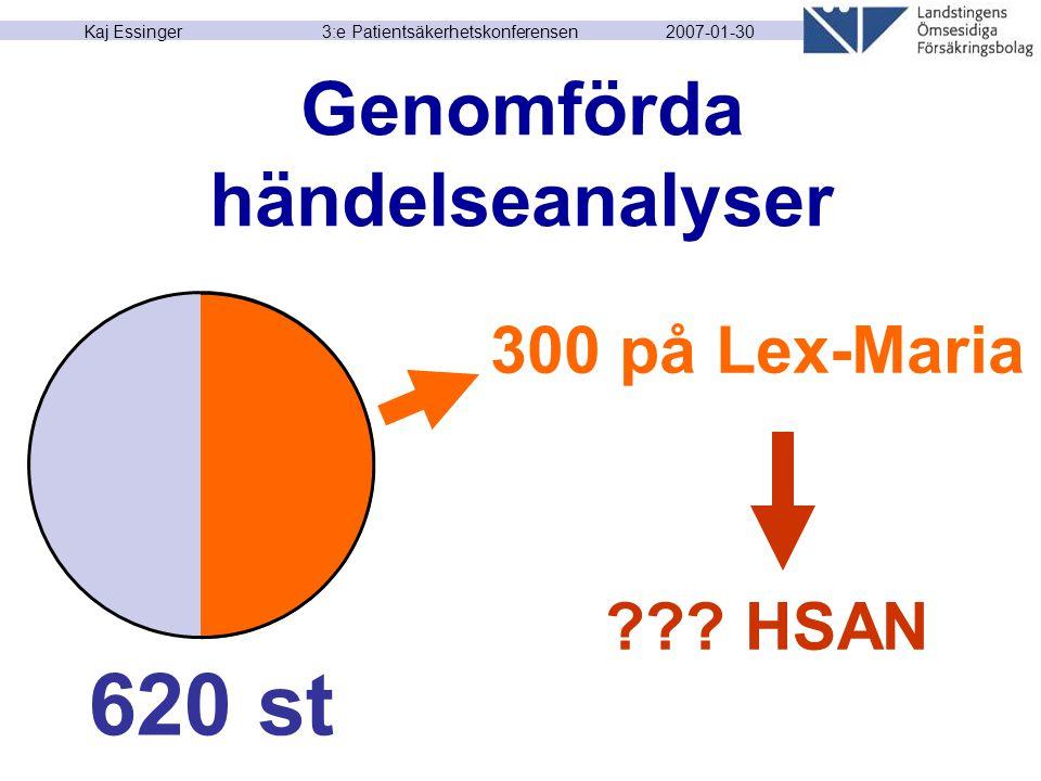 2007-01-30 Kaj Essinger 3:e Patientsäkerhetskonferensen Genomförda händelseanalyser 620 st 300 på Lex-Maria ??? HSAN