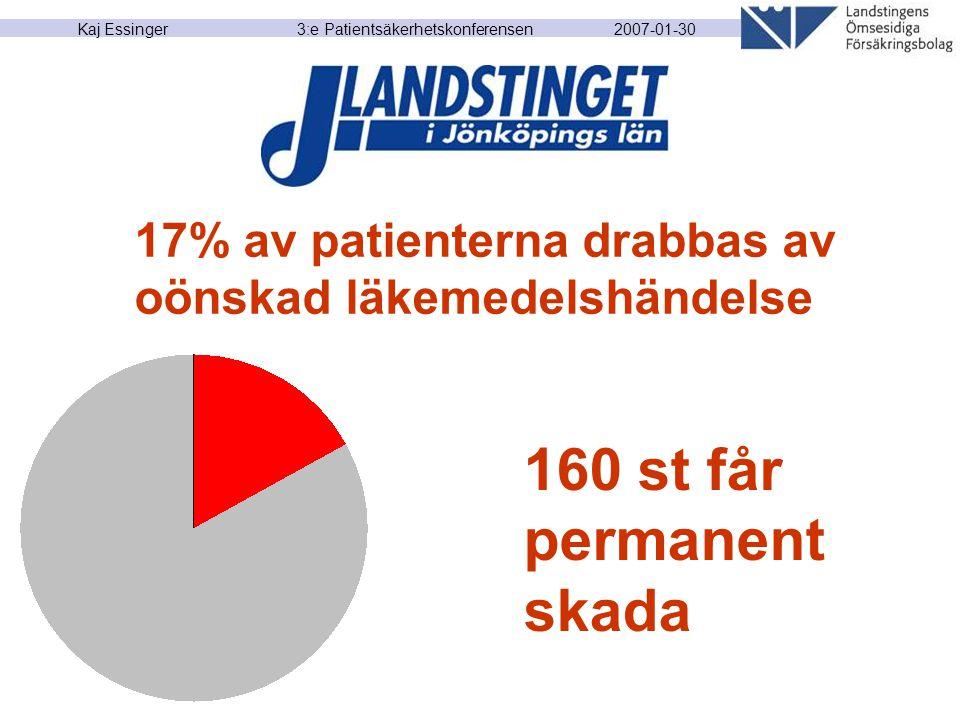 2007-01-30 Kaj Essinger 3:e Patientsäkerhetskonferensen 160 st får permanent skada 17% av patienterna drabbas av oönskad läkemedelshändelse