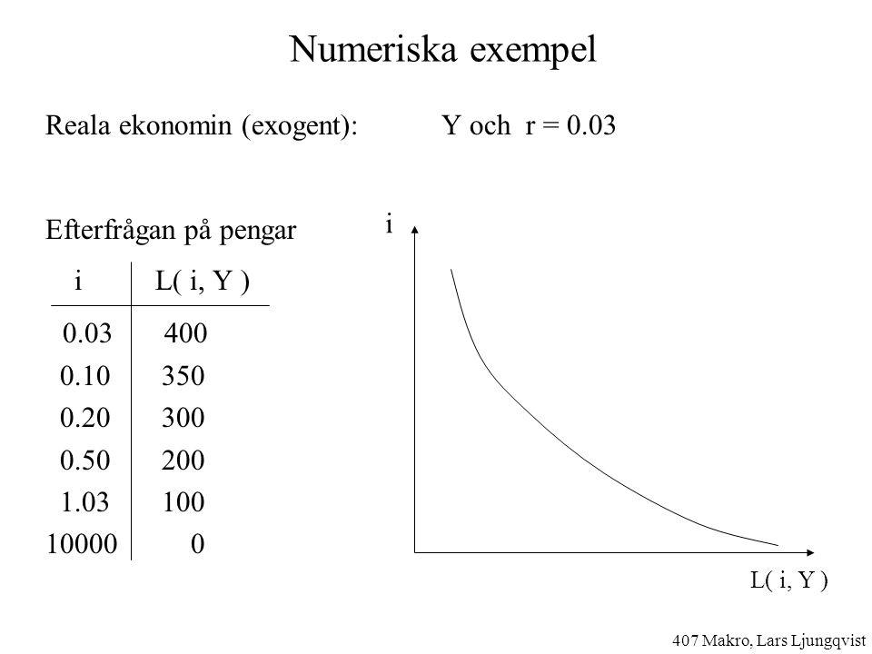 Numeriska exempel Reala ekonomin (exogent): Y och r = 0.03 Efterfrågan på pengar i L( i, Y ) 0.03 400 0.10 350 0.20 300 0.50 200 1.03 100 10000 0 407 Makro, Lars Ljungqvist i L( i, Y )