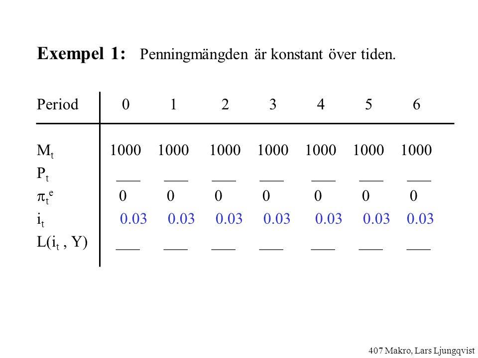 Exempel 1: Penningmängden är konstant över tiden.
