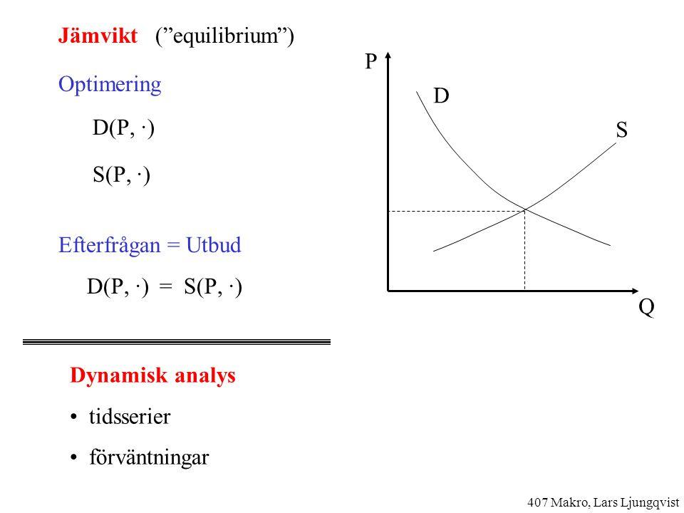 Jämvikt ( equilibrium ) Optimering D(P, ·) S(P, ·) Efterfrågan = Utbud D(P, ·) = S(P, ·) Dynamisk analys tidsserier förväntningar P Q D S 407 Makro, Lars Ljungqvist