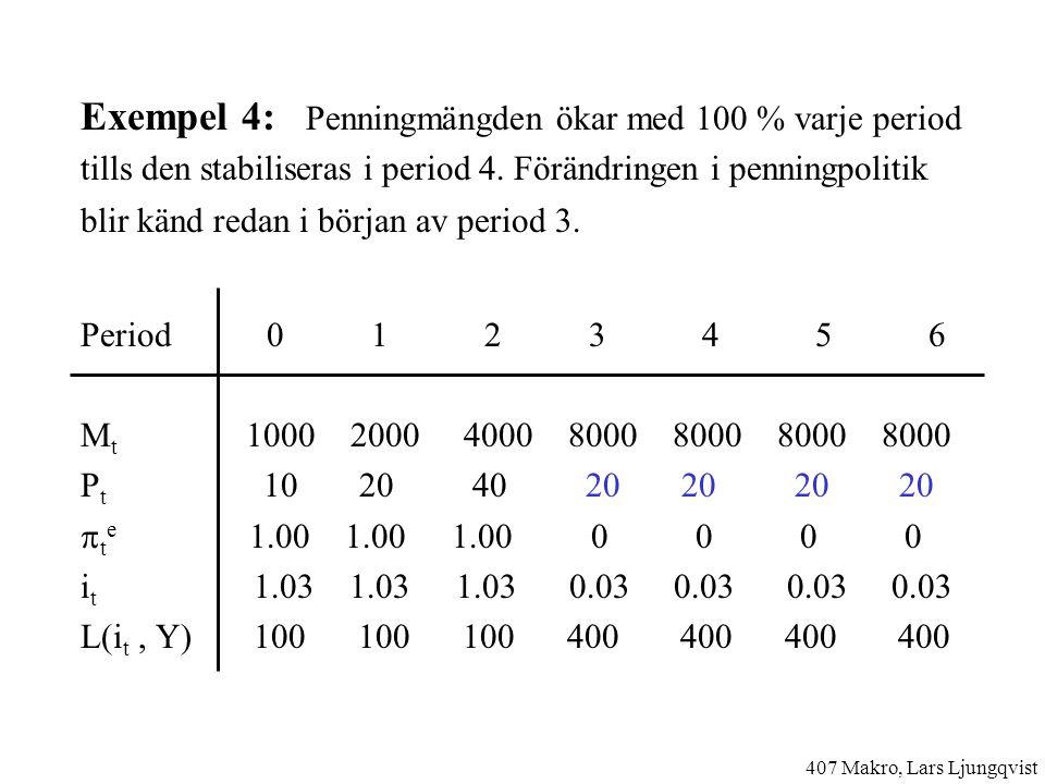 Exempel 4: Penningmängden ökar med 100 % varje period tills den stabiliseras i period 4.