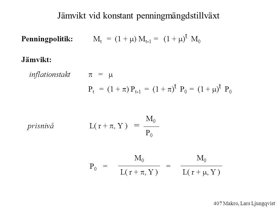 Jämvikt vid konstant penningmängdstillväxt Penningpolitik: M t = (1 +  ) M t-1 = (1 +  ) t M 0 Jämvikt: inflationstakt  =  P t = (1 +  ) P t-1 = (1 +  ) t P 0 = (1 +  ) t P 0 prisnivå L( r + , Y ) = P 0 = = M 0 ——— P 0 M 0 ———————— L( r + , Y ) M 0 ———————— L( r + , Y ) 407 Makro, Lars Ljungqvist