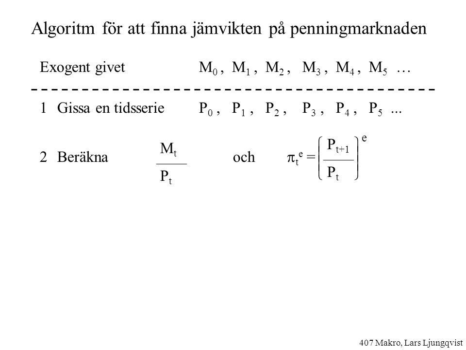 Inflationsskatt ( seigniorage ) Penningpolitik M t = (1+  ) M t-1 Jämvikt  =  i = r +  L(i, Y) = M t / P t Real statsintäkt M t – M t-1  M t-1  P t-1 M t-1  M t-1  P t P t P t P t-1 (1 +  ) P t-1 1 +  407 Makro, Lars Ljungqvist L(r + , Y) ====   = 0, dvs ingen skatt hyperinflation, valutan ersätts av US$ ** Real statsintäkt