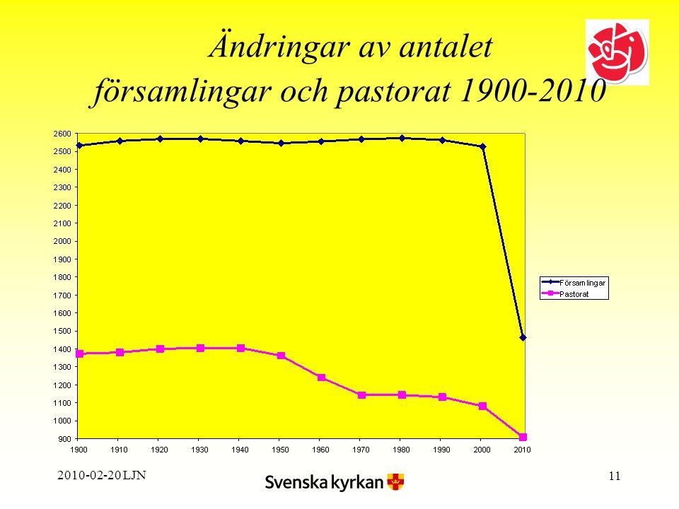 2010-02-20 LJN 11 Ändringar av antalet församlingar och pastorat 1900 ‑ 2010
