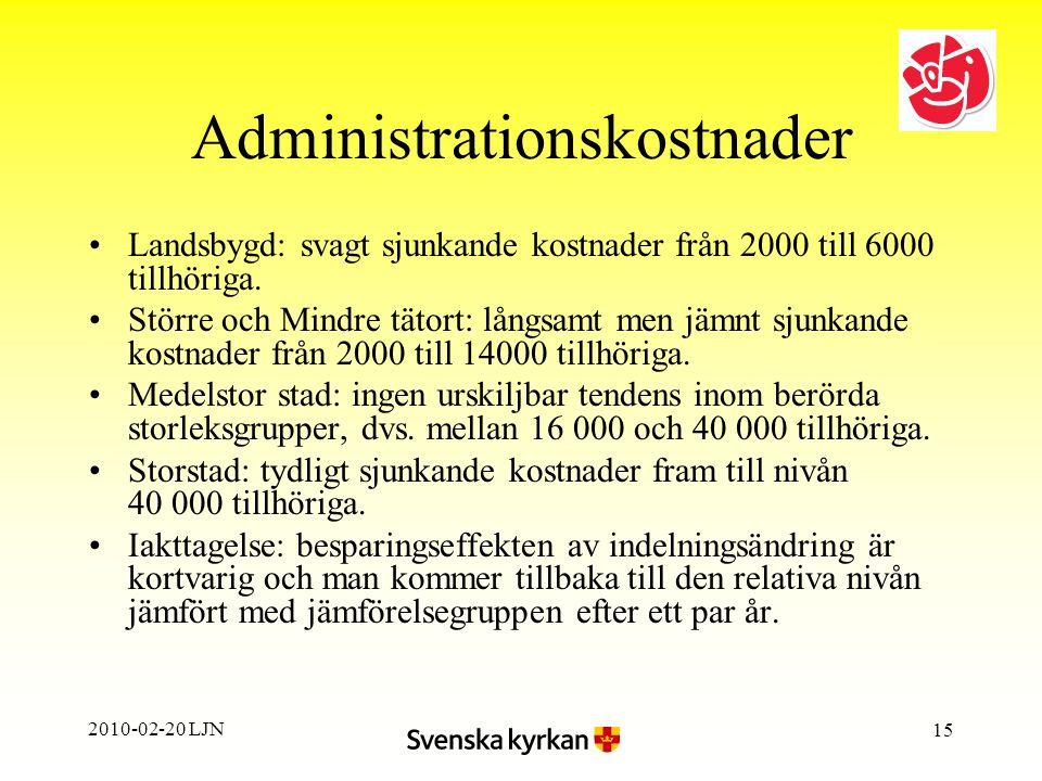 2010-02-20 LJN 15 Administrationskostnader Landsbygd: svagt sjunkande kostnader från 2000 till 6000 tillhöriga.