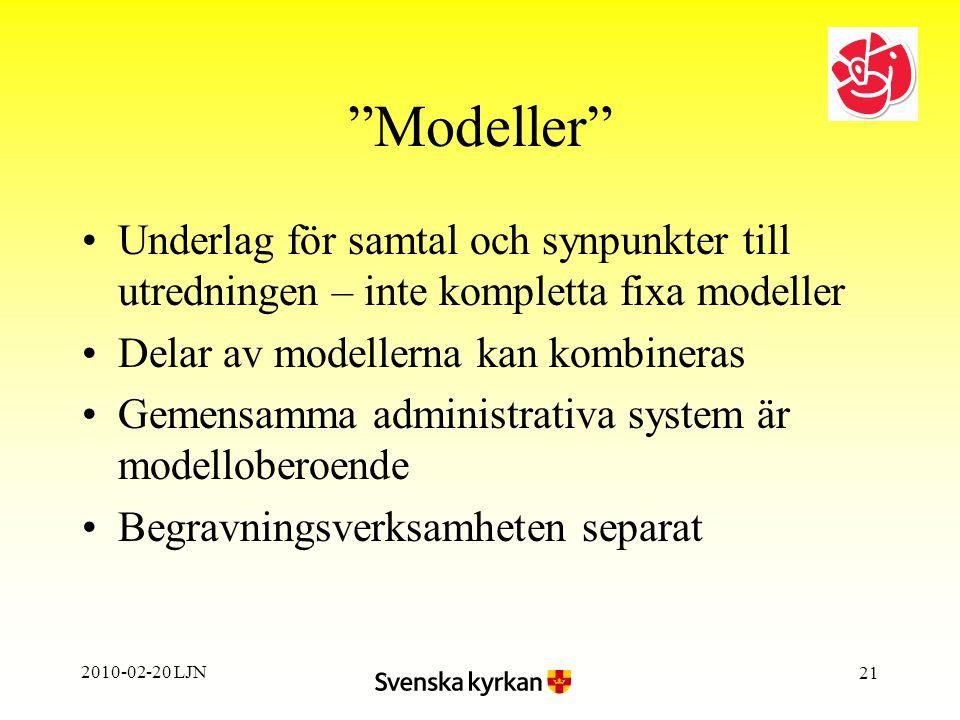 2010-02-20 LJN 21 Modeller Underlag för samtal och synpunkter till utredningen – inte kompletta fixa modeller Delar av modellerna kan kombineras Gemensamma administrativa system är modelloberoende Begravningsverksamheten separat