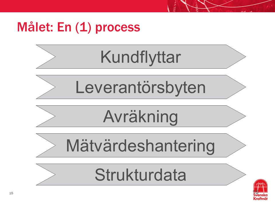15 Målet: En (1) process Kundflyttar Leverantörsbyten Avräkning Mätvärdeshantering Strukturdata 15