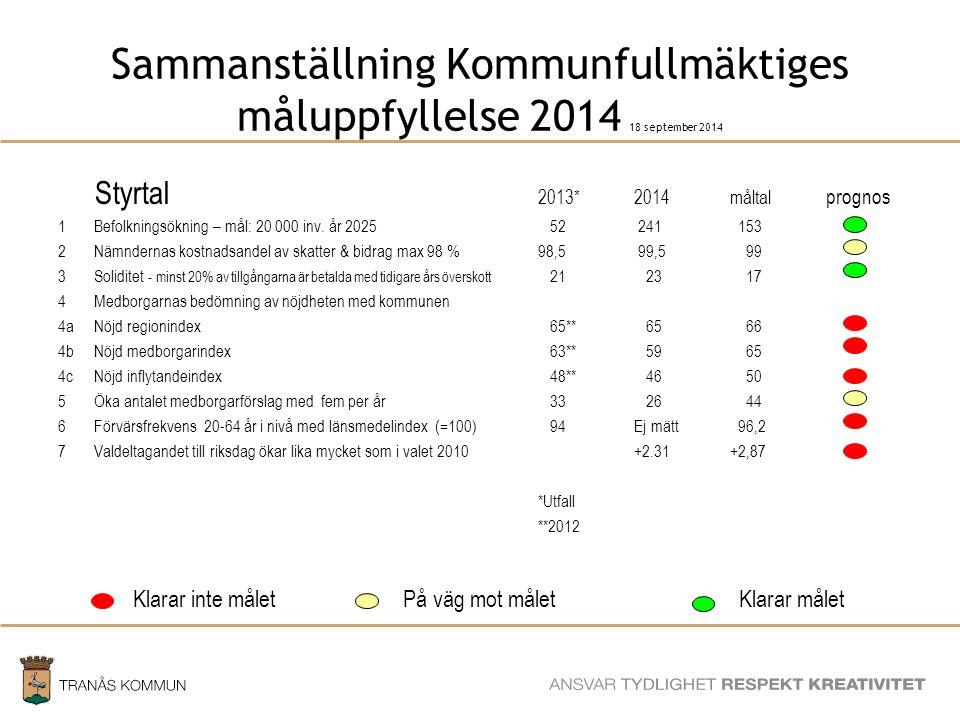 SAMHÄLLSBYGGNADSFÖRVALTNINGEN Sammanställning Kommunfullmäktiges måluppfyllelse 2014 18 september 2014 Styrtal 2013*2014måltal prognos 1Befolkningsökning – mål: 20 000 inv.