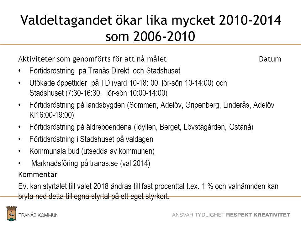 SAMHÄLLSBYGGNADSFÖRVALTNINGEN Valdeltagandet ökar lika mycket 2010-2014 som 2006-2010 Aktiviteter som genomförts för att nå måletDatum Förtidsröstning på Tranås Direkt och Stadshuset Utökade öppettider på TD (vard 10-18: 00, lör-sön 10-14:00) och Stadshuset (7:30-16:30, lör-sön 10:00-14:00) Förtidsröstning på landsbygden (Sommen, Adelöv, Gripenberg, Linderås, Adelöv Kl16:00-19:00) Förtidsröstning på äldreboendena (Idyllen, Berget, Lövstagården, Östanå) Förtidsröstning i Stadshuset på valdagen Kommunala bud (utsedda av kommunen) Marknadsföring på tranas.se (val 2014) Kommentar Ev.