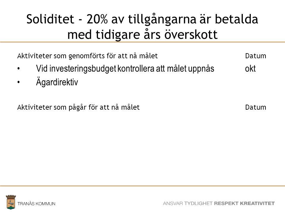 SAMHÄLLSBYGGNADSFÖRVALTNINGEN Soliditet - 20% av tillgångarna är betalda med tidigare års överskott Aktiviteter som genomförts för att nå måletDatum Vid investeringsbudget kontrollera att målet uppnåsokt Ägardirektiv Aktiviteter som pågår för att nå måletDatum
