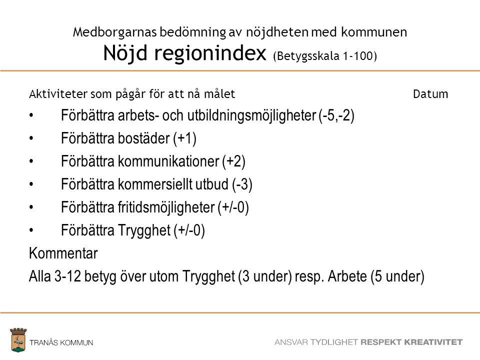 SAMHÄLLSBYGGNADSFÖRVALTNINGEN Medborgarnas bedömning av nöjdheten med kommunen Nöjd regionindex (Betygsskala 1-100) Aktiviteter som pågår för att nå måletDatum Förbättra arbets- och utbildningsmöjligheter (-5,-2) Förbättra bostäder (+1) Förbättra kommunikationer (+2) Förbättra kommersiellt utbud (-3) Förbättra fritidsmöjligheter (+/-0) Förbättra Trygghet (+/-0) Kommentar Alla 3-12 betyg över utom Trygghet (3 under) resp.