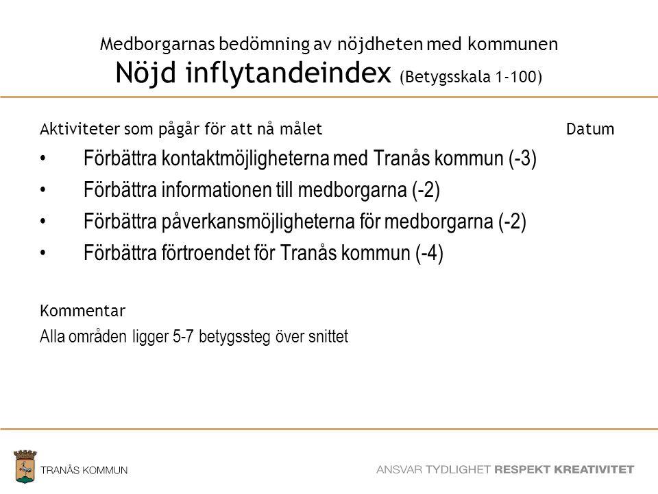 SAMHÄLLSBYGGNADSFÖRVALTNINGEN Medborgarnas bedömning av nöjdheten med kommunen Nöjd inflytandeindex (Betygsskala 1-100) Aktiviteter som pågår för att nå måletDatum Förbättra kontaktmöjligheterna med Tranås kommun (-3) Förbättra informationen till medborgarna (-2) Förbättra påverkansmöjligheterna för medborgarna (-2) Förbättra förtroendet för Tranås kommun (-4) Kommentar Alla områden ligger 5-7 betygssteg över snittet