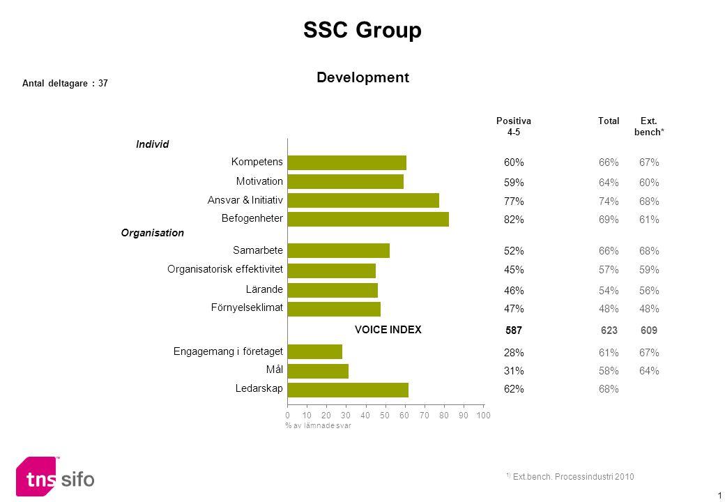1 Individ Kompetens 60%66%67% Motivation 59%64%60% Ansvar & Initiativ 77%74%68% Befogenheter 82%69%61% Organisation Samarbete 52%66%68% Organisatorisk effektivitet 45%57%59% Lärande 46%54%56% Förnyelseklimat 47%48% VOICE INDEX 587623609 Engagemang i företaget 28%61%67% Mål 31%58%64% Ledarskap 62%68% Positiva 4-5 TotalExt.