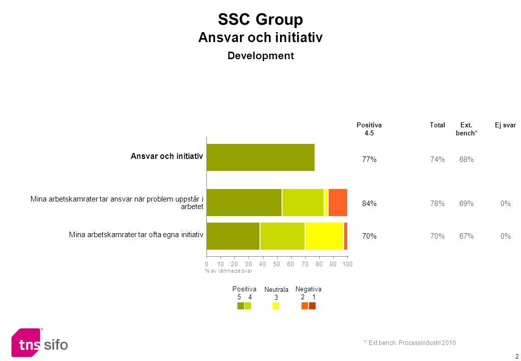 2 Ansvar och initiativ 77%74%68% Mina arbetskamrater tar ansvar när problem uppstår i arbetet 84%78%69%0% Mina arbetskamrater tar ofta egna initiativ 70% 67%0% Positiva 4-5 TotalExt.