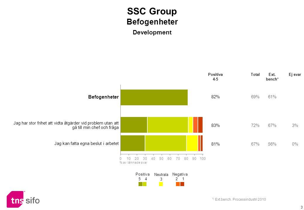 3 Befogenheter 82%69%61% Jag har stor frihet att vidta åtgärder vid problem utan att gå till min chef och fråga 83%72%67%3% Jag kan fatta egna beslut i arbetet 81%67%56%0% Positiva 4-5 TotalExt.
