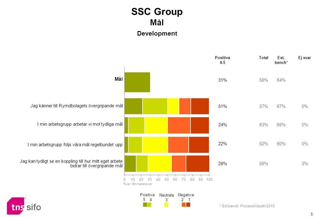 5 Mål 31%58%64% Jag känner till Rymdbolagets övergripande mål 51%57%67%0% I min arbetsgrupp arbetar vi mot tydliga mål 24%63%65%0% I min arbetsgrupp följs våra mål regelbundet upp 22%52%60%0% Jag kan tydligt se en koppling till hur mitt eget arbete bidrar till övergripande mål 28%59%3% Positiva 4-5 TotalExt.