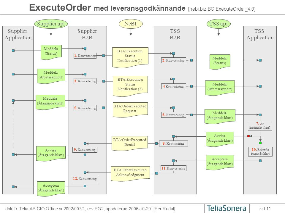 dokID: Telia AB CIO Office nr 2002/007/1, rev PG2, uppdaterad 2006-10-20 [Per Rudal] sid 11 ExecuteOrder med leveransgodkännande [nebi.biz:BC:ExecuteOrder_4.0] TSS B2B Supplier B2B Supplier Application TSS Application 2.