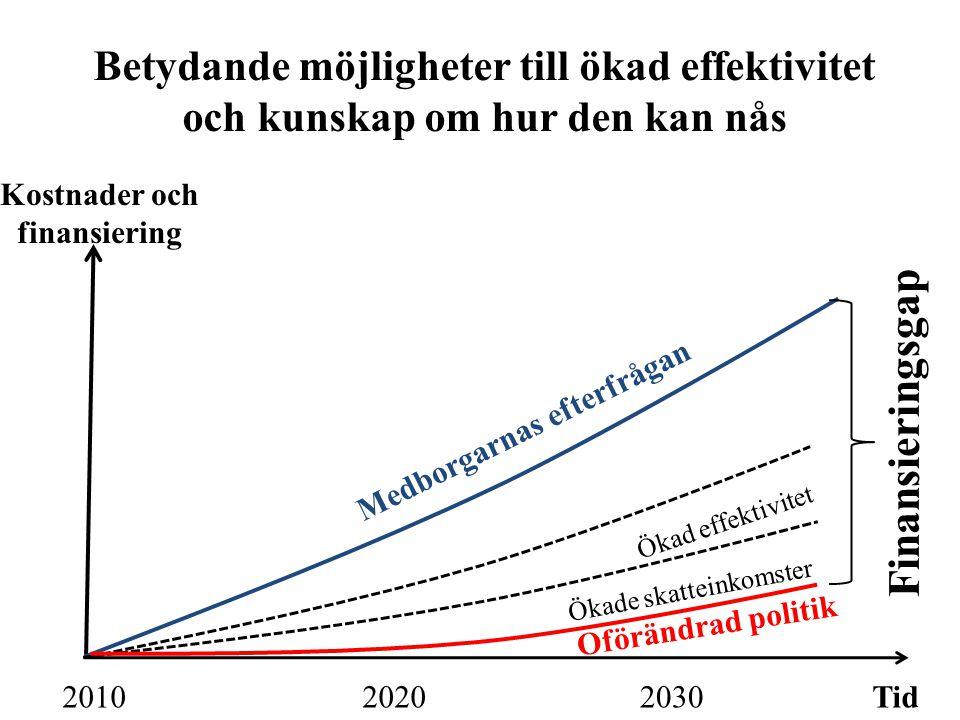 Betydande möjligheter till ökad effektivitet och kunskap om hur den kan nås Tid203020202010 Kostnader och finansiering Medborgarnas efterfrågan Finansieringsgap Ökade skatteinkomster Ökad effektivitet Oförändrad politik