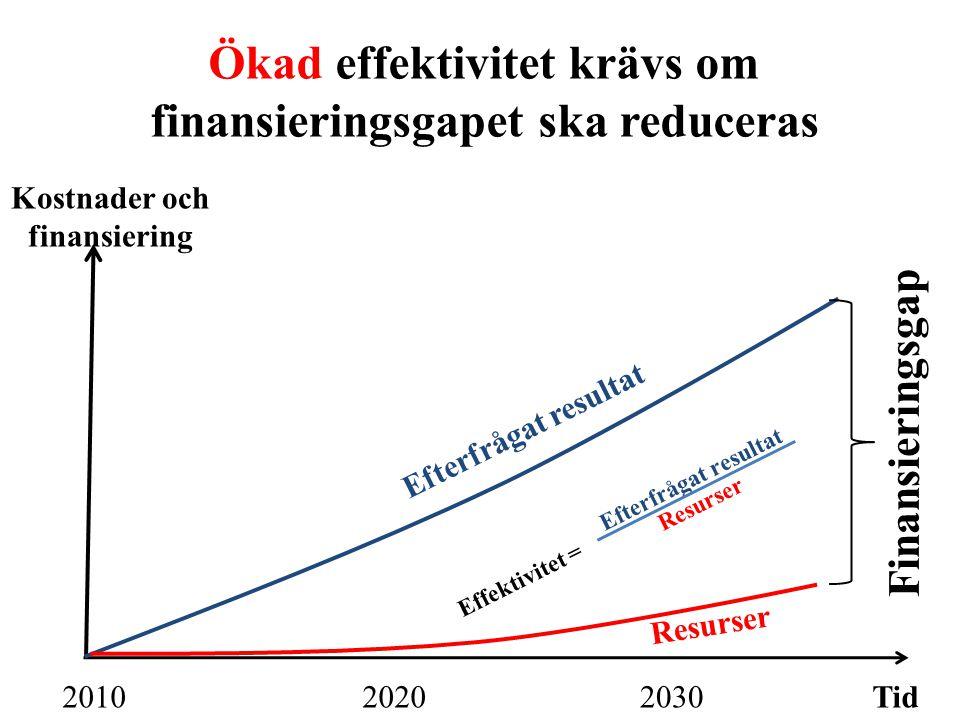 Ökad effektivitet krävs om finansieringsgapet ska reduceras Tid203020202010 Kostnader och finansiering Efterfrågat resultat Finansieringsgap Resurser Efterfrågat resultat Resurser Effektivitet =