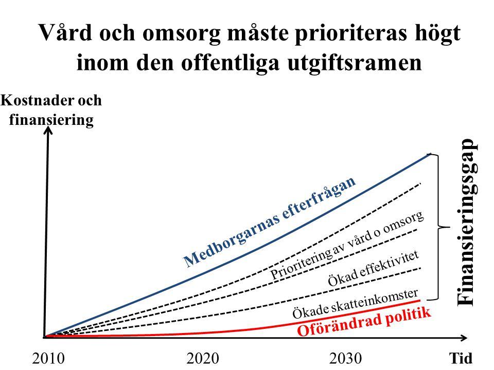 Vård och omsorg måste prioriteras högt inom den offentliga utgiftsramen Tid203020202010 Kostnader och finansiering Medborgarnas efterfrågan Finansieringsgap Ökade skatteinkomster Ökad effektivitet Prioritering av vård o omsorg Oförändrad politik